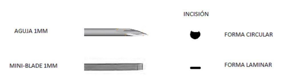 comparacion-aguja-mini-blade